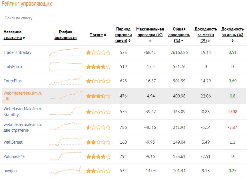 Рейтинг ПАММ-счетов AMarkets