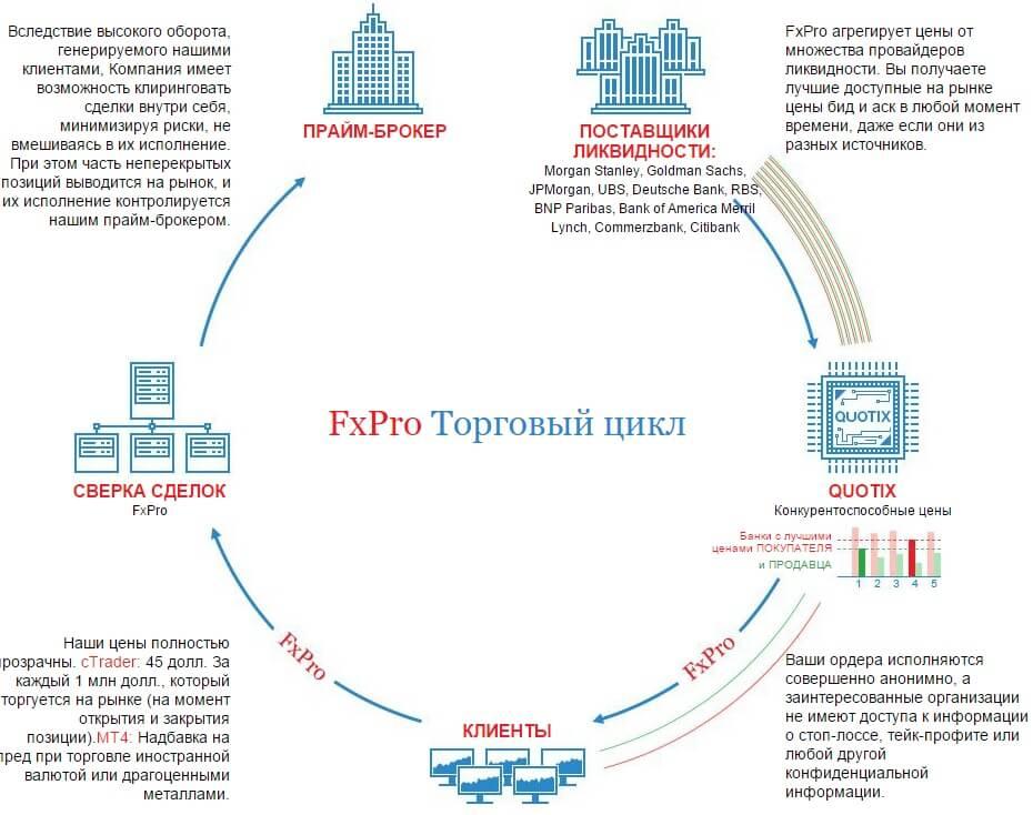 likvidnost-FXPro