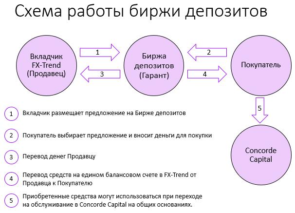 Схема работы биржи депозитов