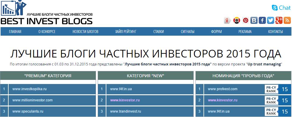 Результаты конкурса на лучший блог частного инвестора в 2015 году
