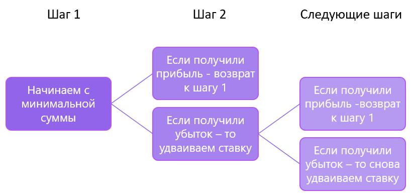 Бинарные опционы метод мартингейла