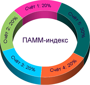 Типичный ПАММ-индекс выглядит примерно так