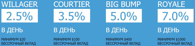 Инвестиционные планы UniBet-Pro