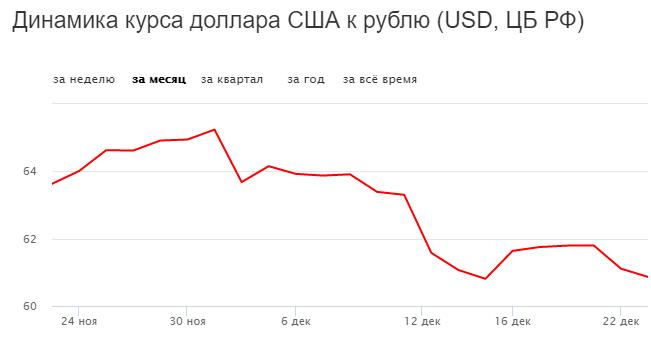 Динамика курса рубля к доллару