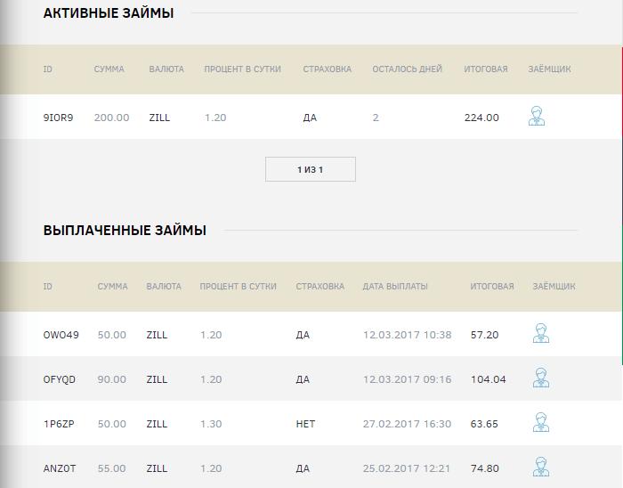 Несколько последних выданных займов в Zilla Credit