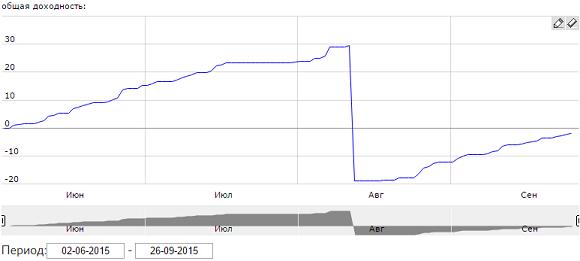 ПАММ-счет Ak-Fund