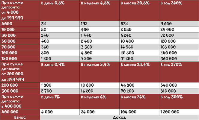 "Таблица доходов Фонда Взаимопомощи ""Меркурий"""