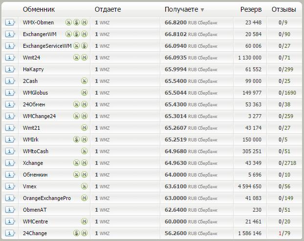 Разница в курсе обмена электронных валют