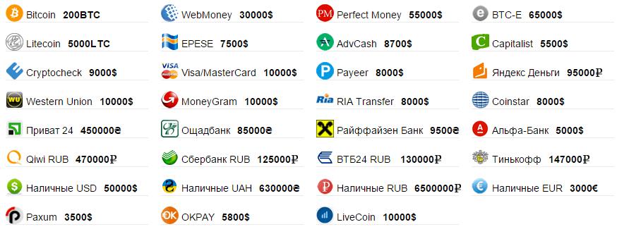 Ассортимент валют для конвертации 24xBTC