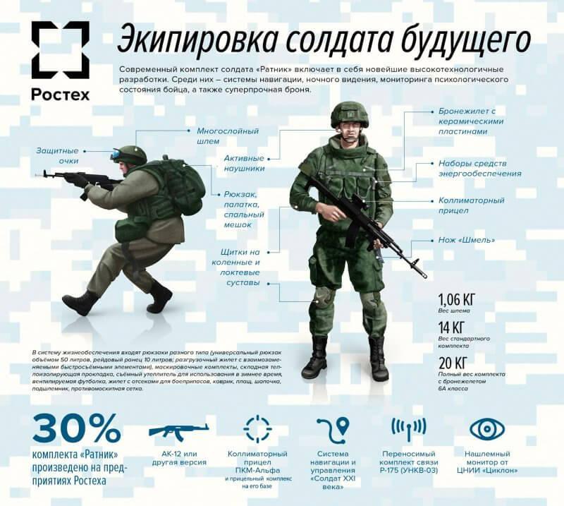 """Экипировка солдата будущего """"ратник"""""""
