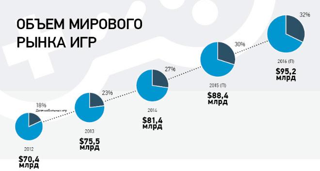 Динамика роста рынка электронных игр