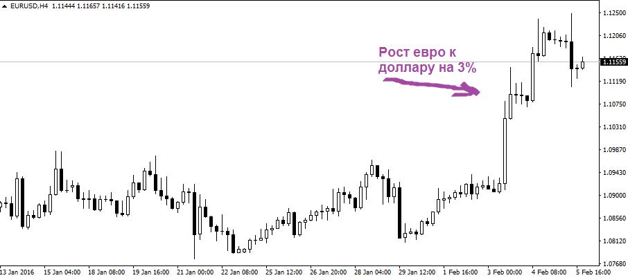 Как евро рос к доллару на этой неделе