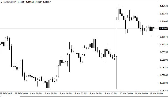 всплеск курса евро 9 марта