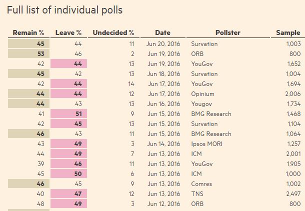Последние результаты опросов показывают паритет сторонников и противников BrExit (красным выделены опросы показывающие превосходство сторонников выхода из ЕС)