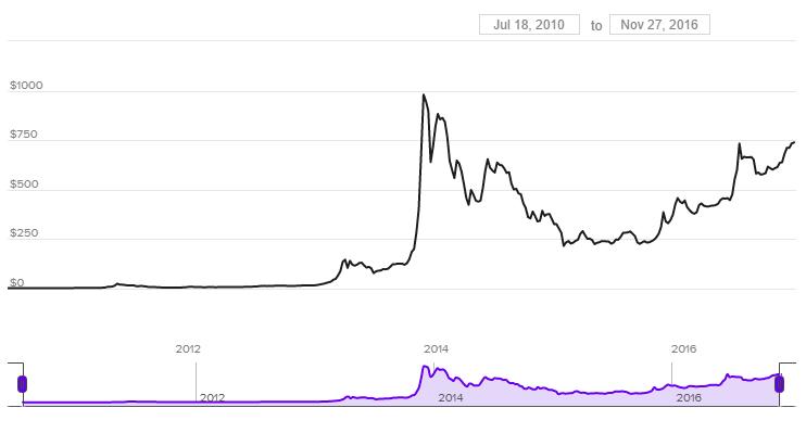 За семь лет курс биткоина вырос с 9 центов до 750 долларов за единицу