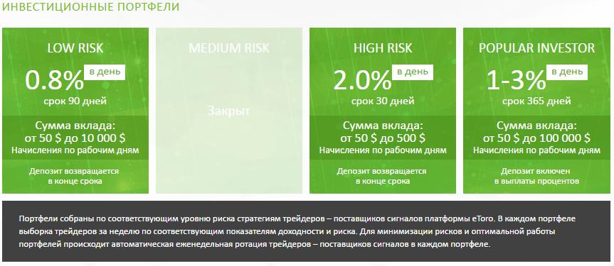Etoro-Invest: отзыв и обзор