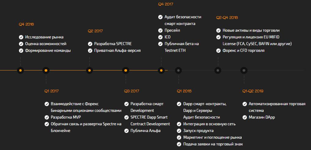 План развития компании Spectre