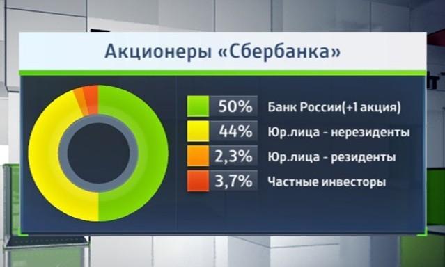 Контрольный пакет Сбербанка принадлежит Центральному Банку России