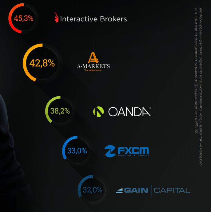 Доля прибыльных клиентов в AMarkets