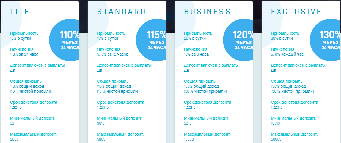 отзывы Finance Broker (finance-broker.biz)