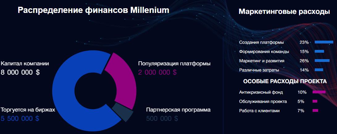 Компания Millenium