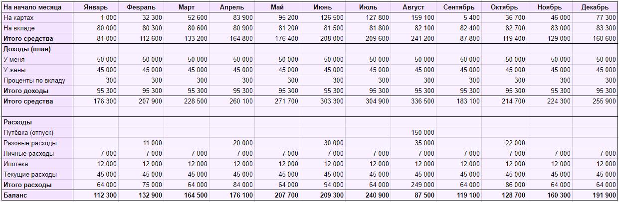 Семейный бюджет: таблица