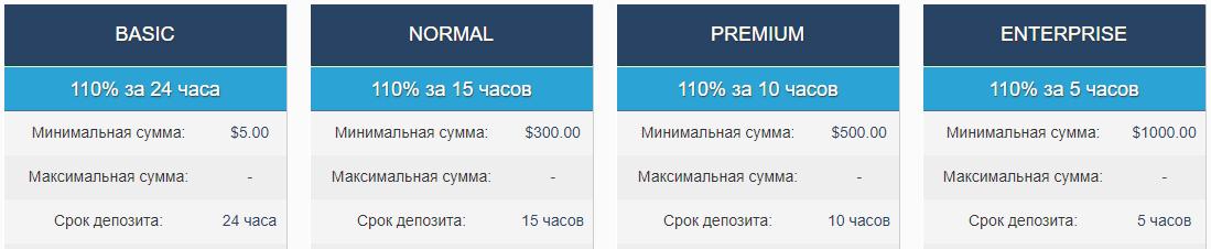 BitCor: отзыв и обзор