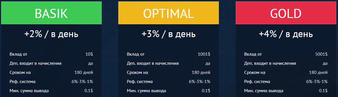 Crypto Inno: отзыв и обзор