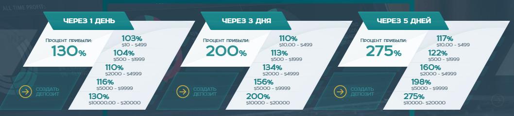 Ganja7: быстрый и стабильный доход