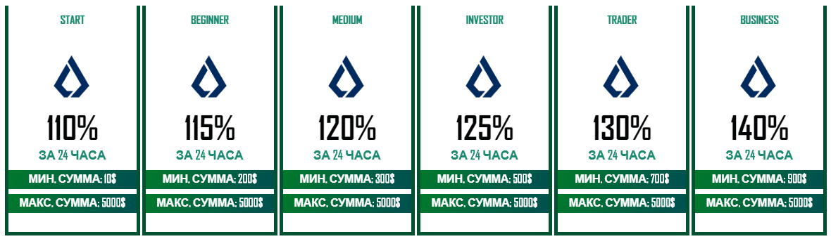 Grant Capital: +10% за 24 часа