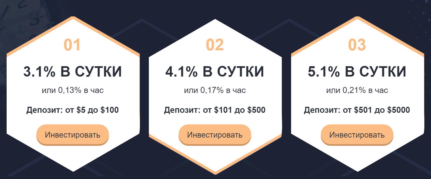 Обзор Crypto Time: +3% в день