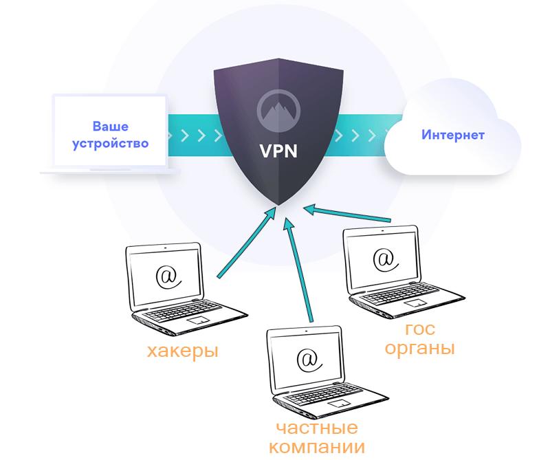 VPN защищает нас от лишнего внимания