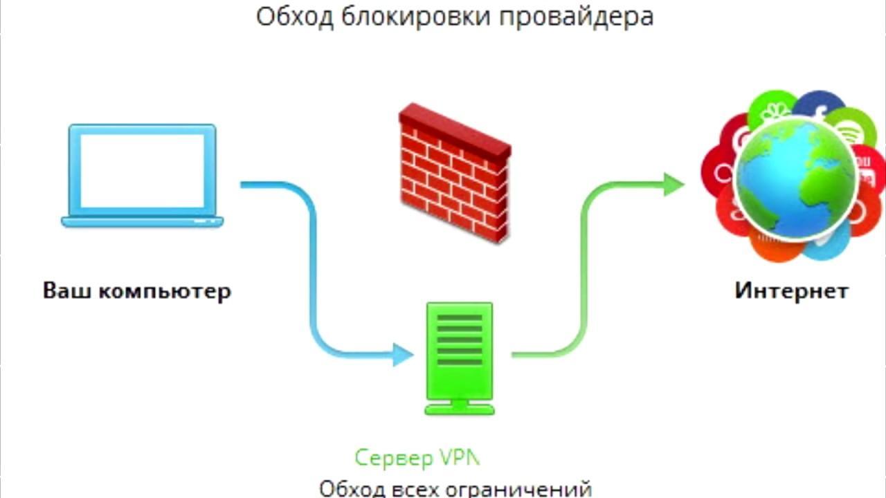 VPN позволяет заходить на заблокированные сайты