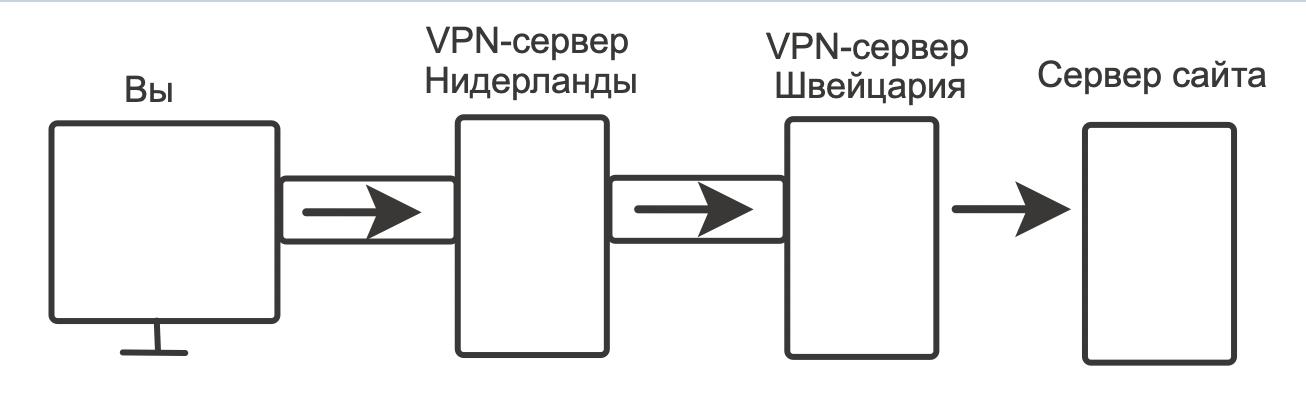 Как работают VPN-цепочки