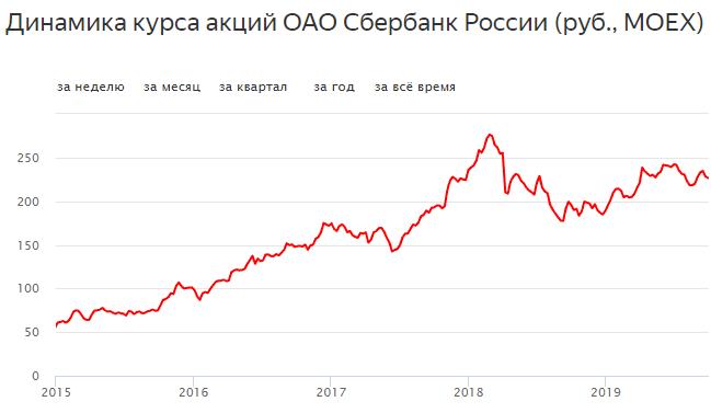 Динамика курса акций Сбербанка