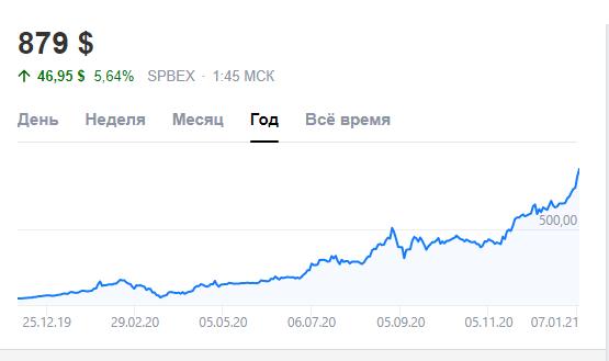 Динамика стоимости акций Тесла