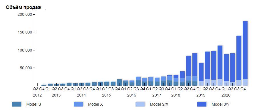 Рост продаж автомобилей Тесла